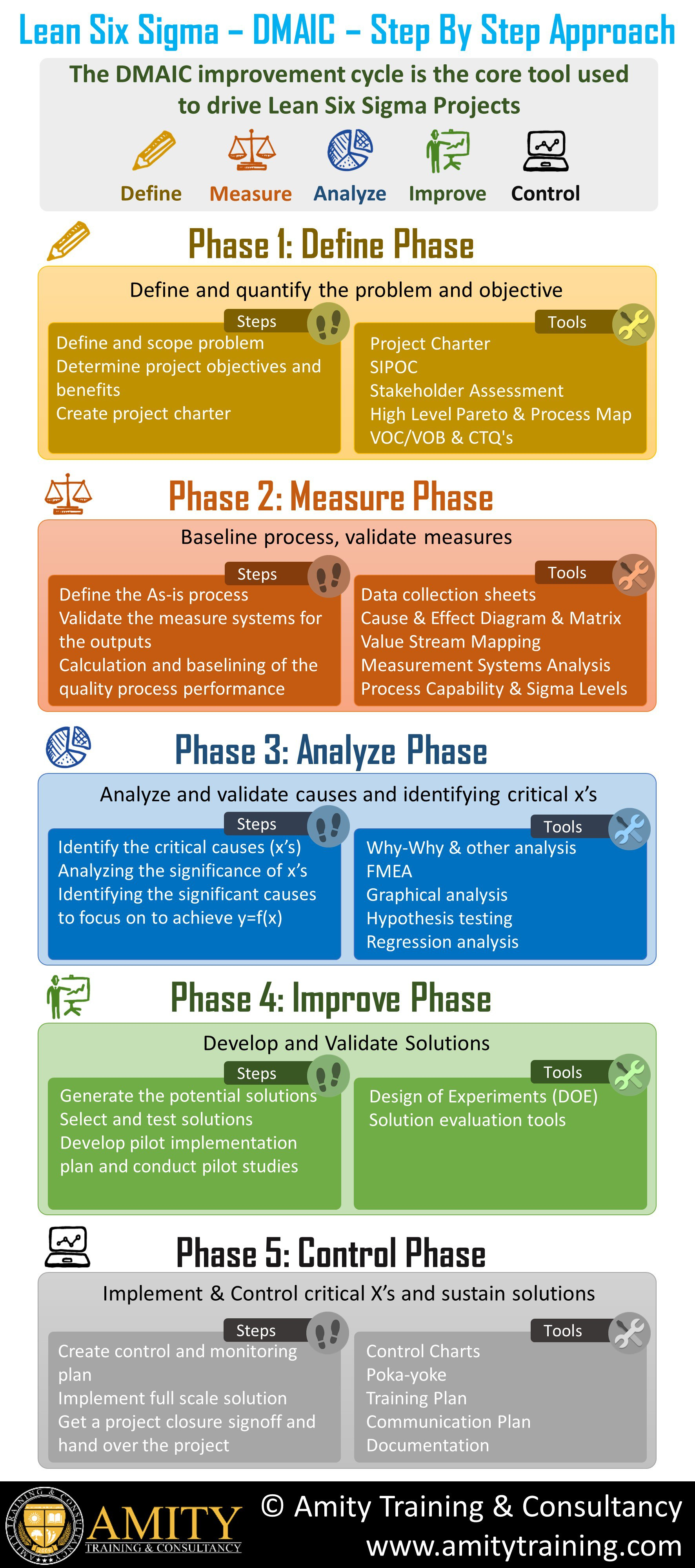 Dmaic project examples images diagram writing sample ideas and guide dmaic understand with examples and infographics dmaic freerunsca images sciox Gallery